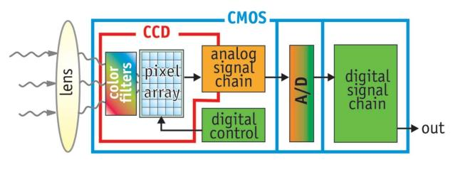 ccd_cmos_architecture