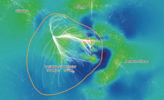 Our home supercluster: Laniakea