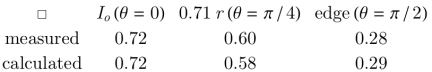 table of measured and calculated values